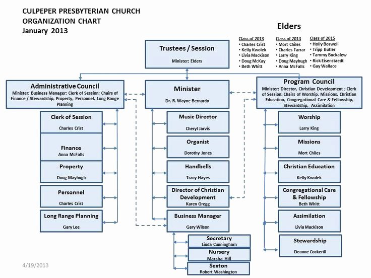 Church organizational Structure Chart Awesome 25 Trending organizational Chart Ideas On Pinterest