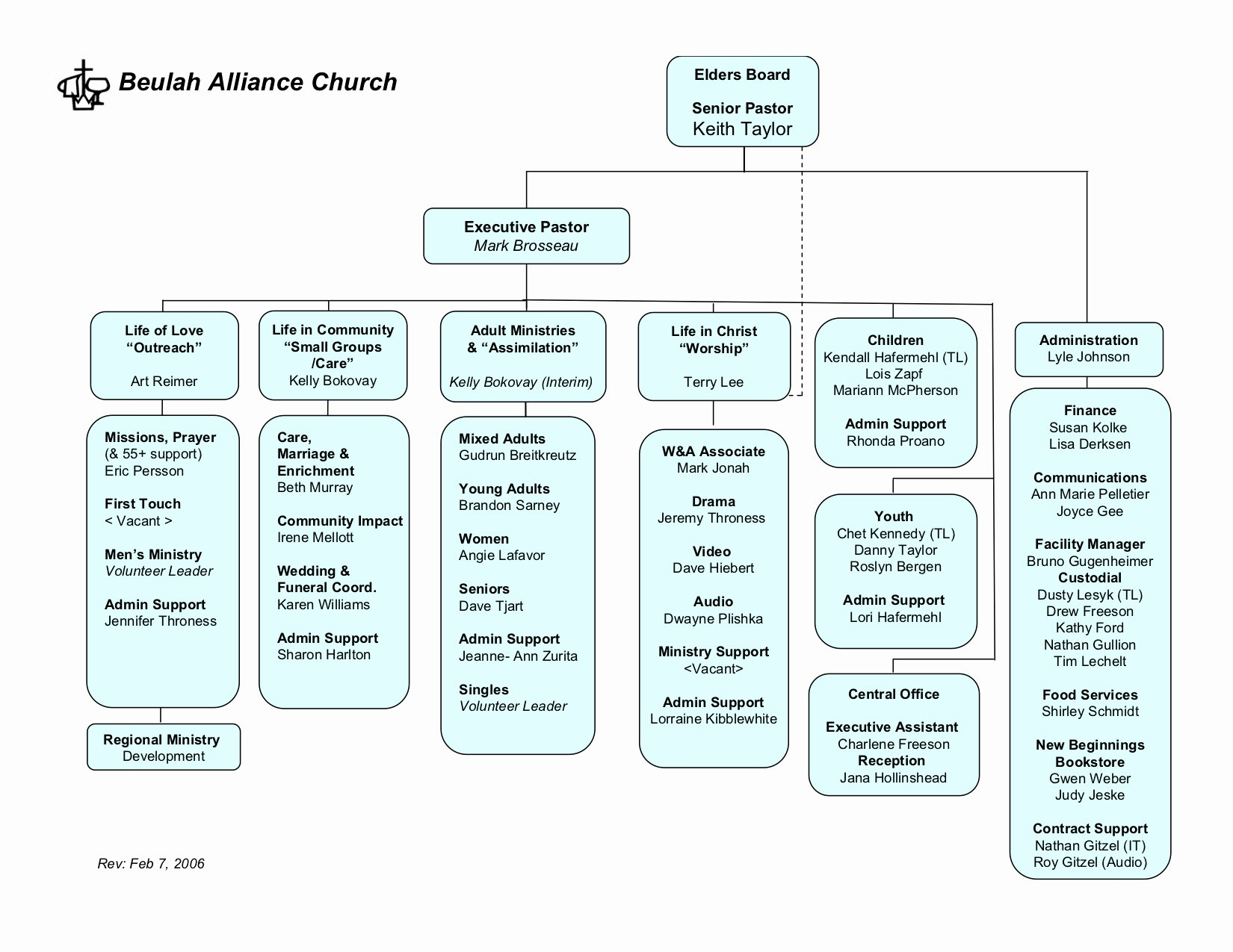 Church organizational Structure Chart Awesome org Charts – Xpastor