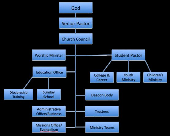 Church organizational Structure Chart Beautiful Jon S Journey Church Hierarchical Leadership