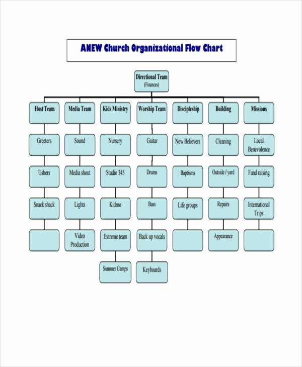 Church organizational Structure Chart Elegant 36 Flowchart Templates In Pdf