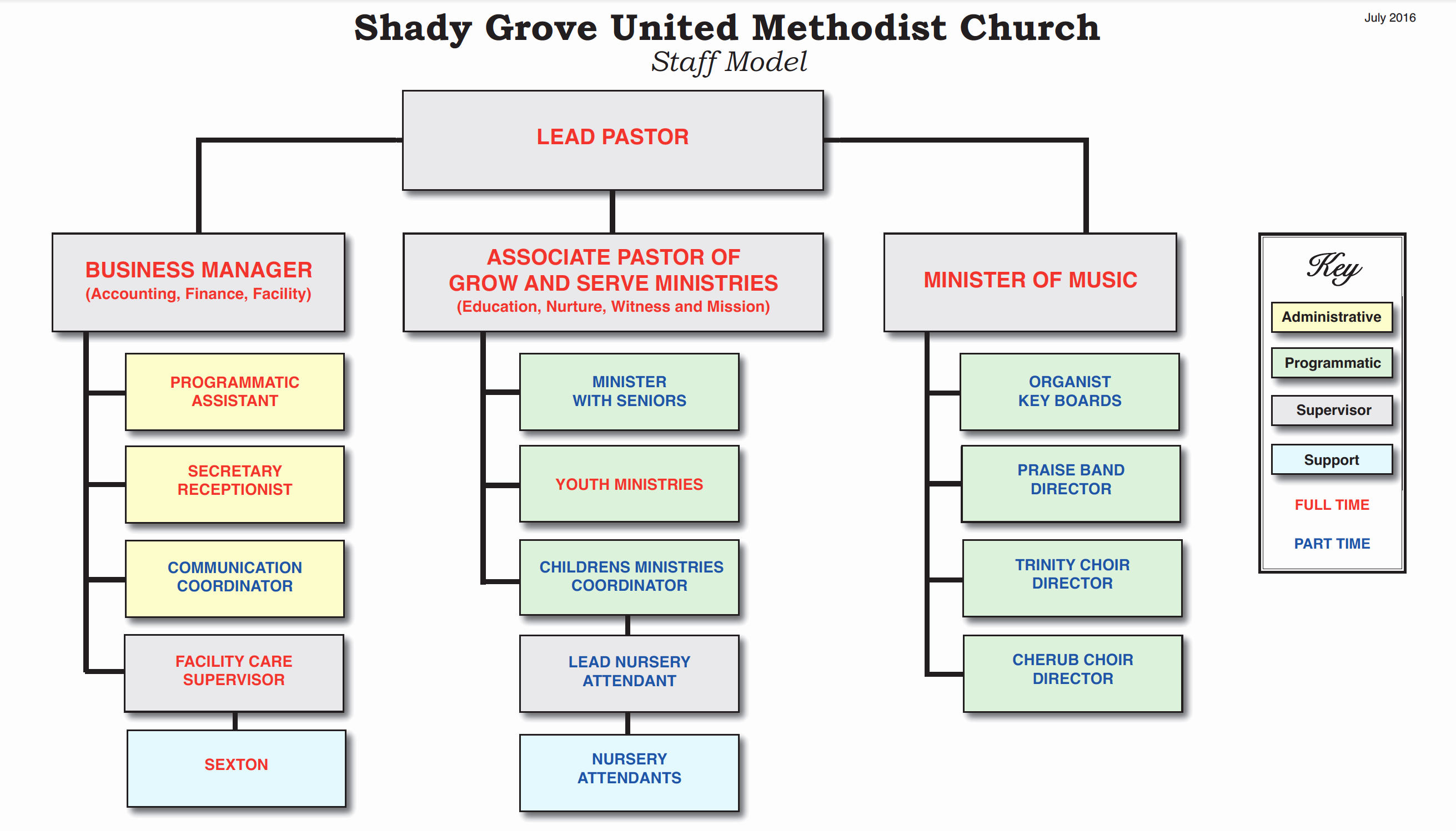Church organizational Structure Chart Lovely Staff organizational Structure