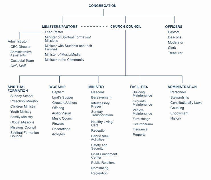 Church organizational Structure Chart Luxury Boulevard Baptist Church