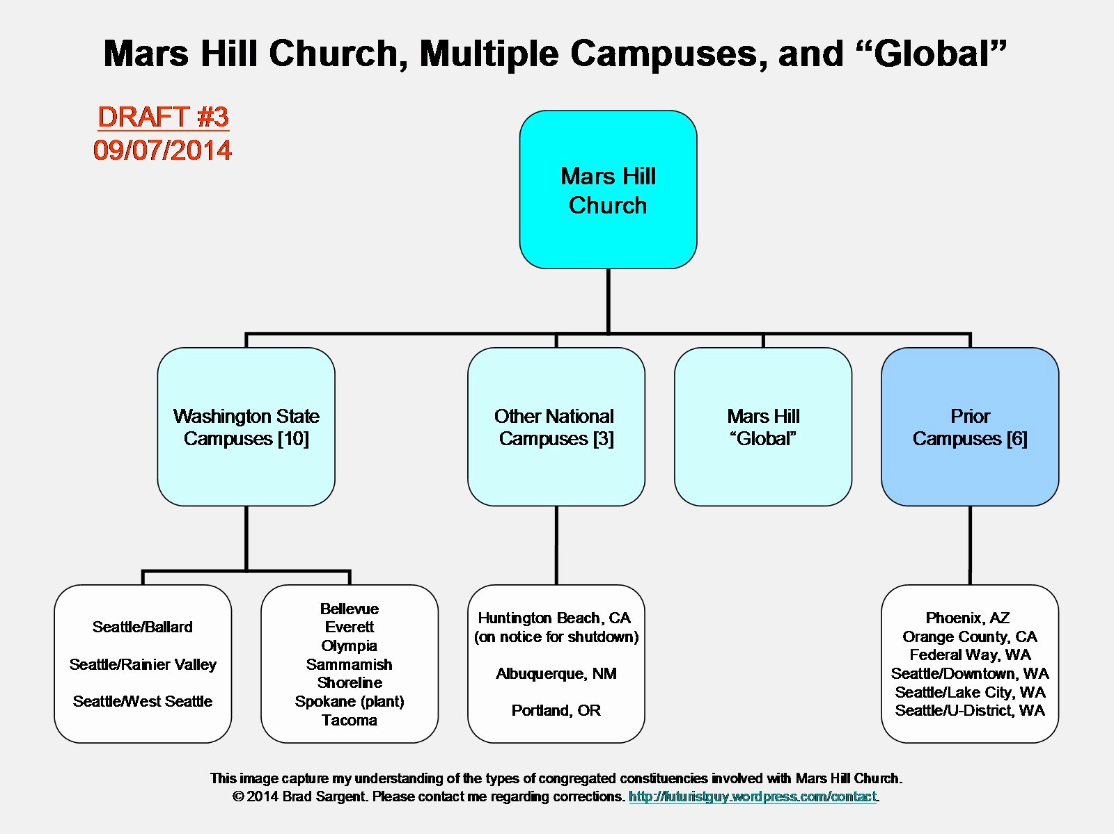 Church organizational Structure Chart New Mark Driscoll and Mars Hill Church Research Guide – Part 2d – Pulling It All to Her