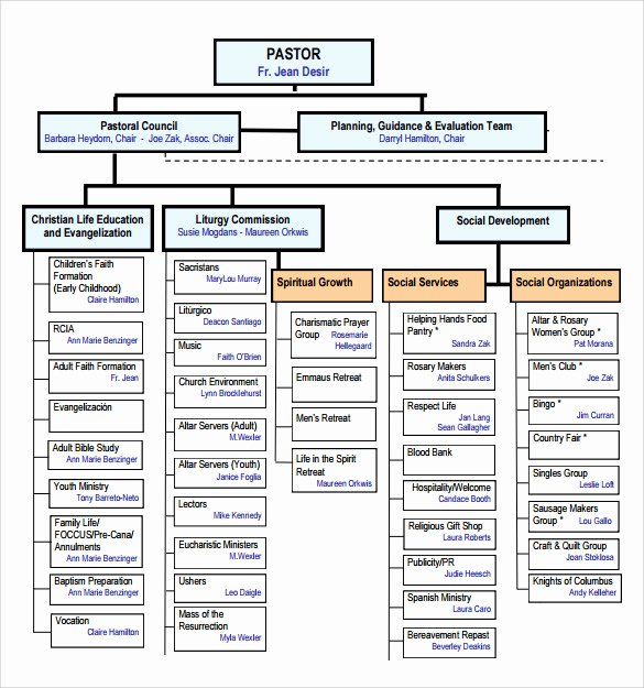 Church organizational Structure Chart New Sample Church organizational Chart Template 13 Free Documents In Pdf