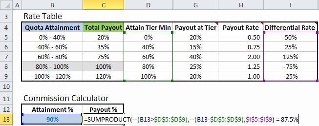 Commission Split Agreement Template Inspirational Excel formula to Calculate Missions with Tiered Rate Structure Excel Campus