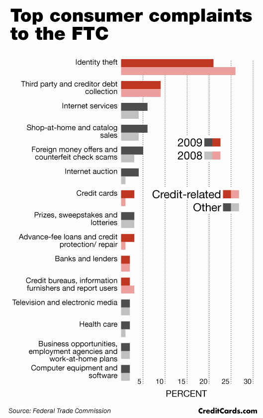 Consumer Credit Application form Beautiful Consumer Credit Plaints See Huge Jump Ftc Says Creditcards