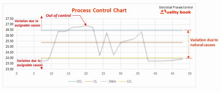 Control Chart Excel Template Elegant Statistical Process Control Spc Quality tools