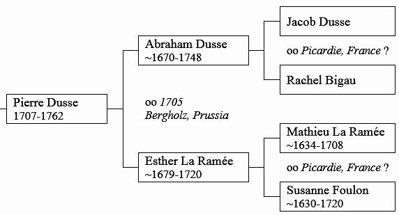 Create Family Tree In Word New How to Make A Family Tree In Word Quora