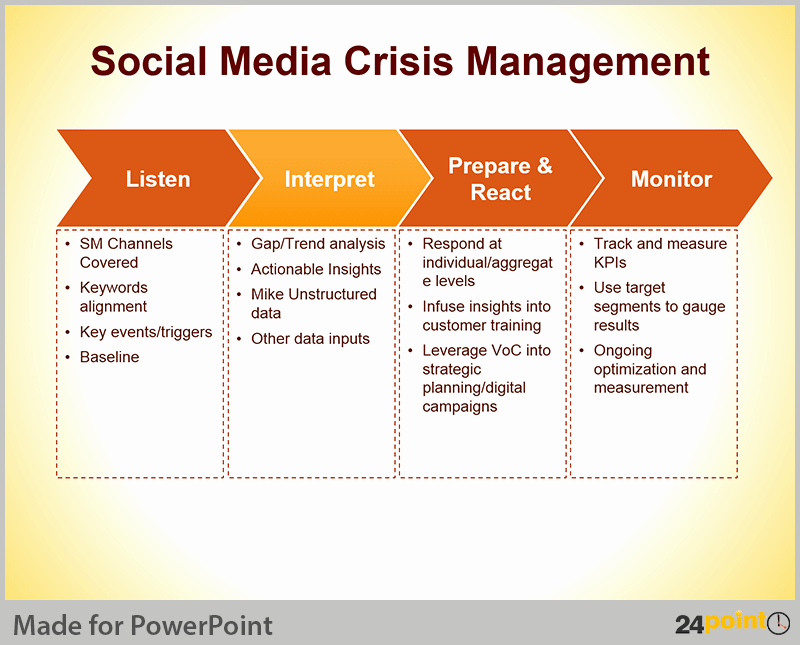Crisis Management Plan Examples Awesome Crisis Management Plan Tips for Powerpoint Presentations