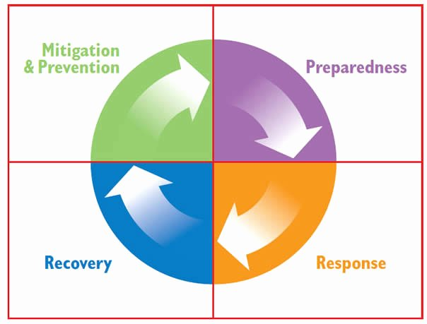 Crisis Management Plan Examples Best Of Crisis Management Planning