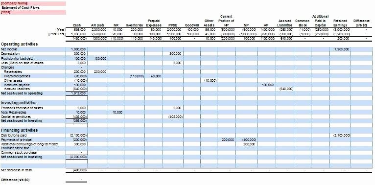 Daily Cash Flow Template Excel Best Of Statement Of Cash Flows Free Excel Template