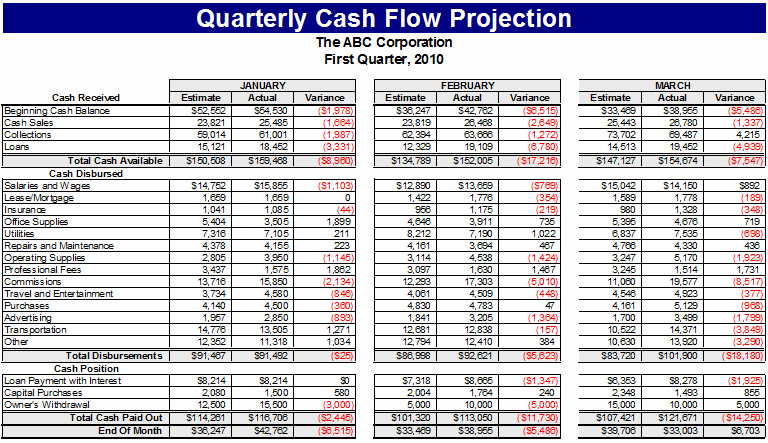 Daily Cash Flow Template Excel Best Of Ultimate Cash Flow Template for Business & Personal Use