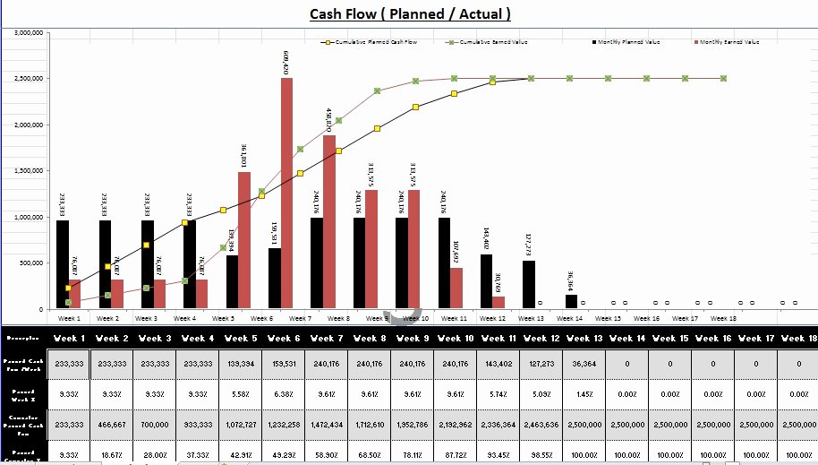 Daily Cash Flow Template Excel Luxury Create Gantt Chart and Cash Flow Using Excel with Sample File