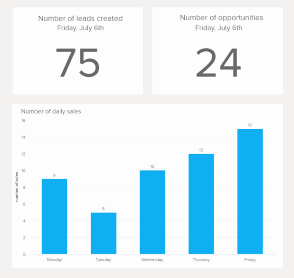 Daily Sales Report Template Elegant Sales Report Examples & Templates for Daily Weekly Monthly Reports