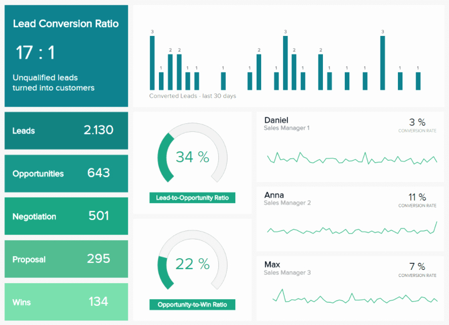 Daily Sales Report Template Lovely Sales Report Examples & Templates for Daily Weekly Monthly Reports