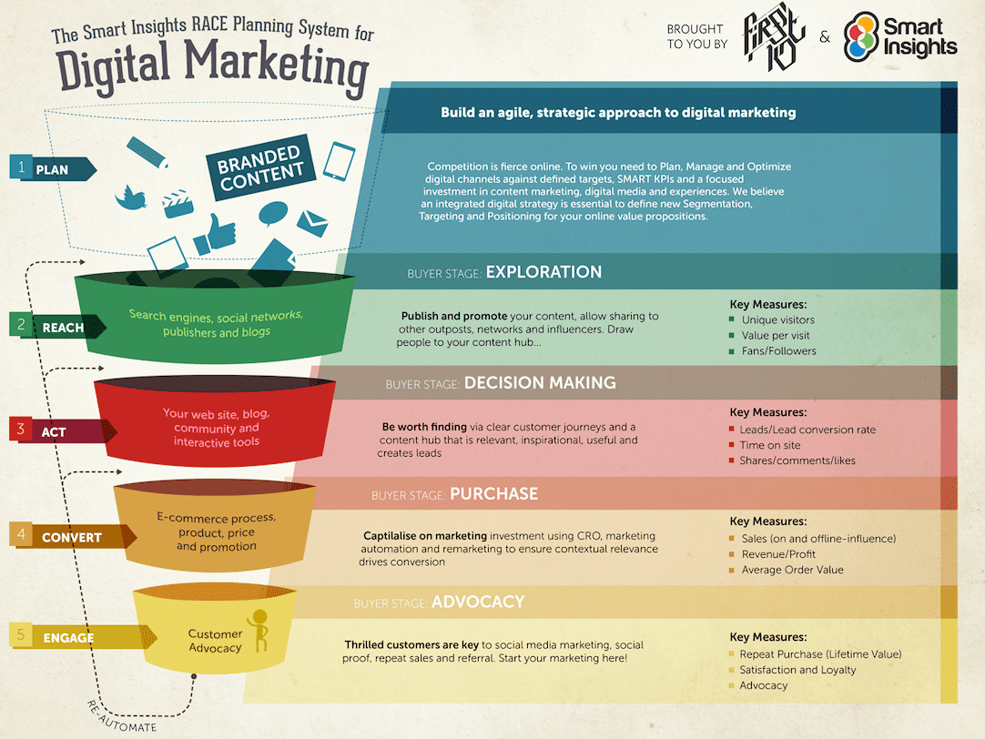 Digital Marketing Proposal Template New How to Structure An Effective Multichannel Marketing Plan