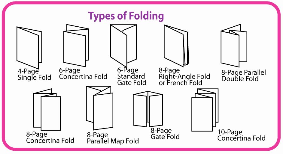"Double Gate Fold Brochure Template Luxury Meaning What is the Etymology Of ""gatefold"" English Language & Usage Stack Exchange"