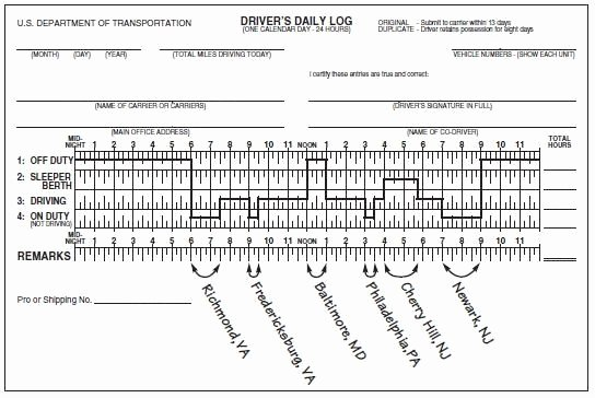 Drivers Log Sheet Template Awesome Get Driver Log Book Spreadsheet Template – Excel Spreadsheet Templates