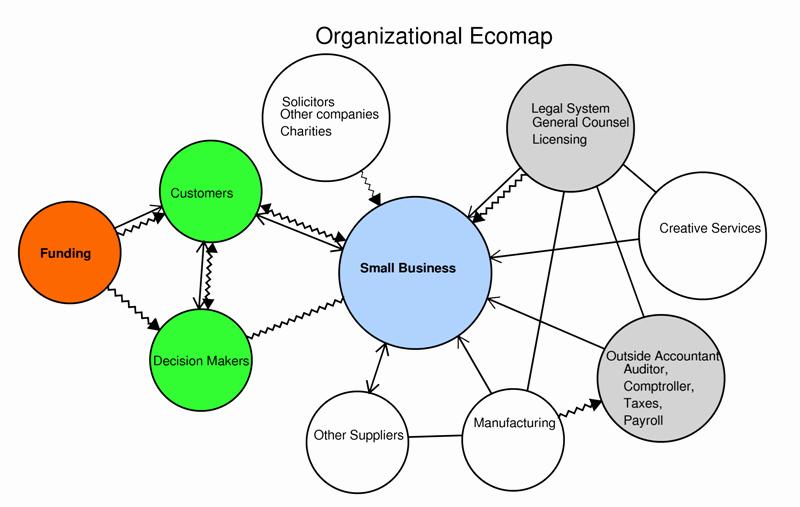 Ecomap social Work Template Elegant organization E Ap