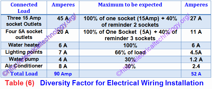 Electrical House Wiring Estimate Pdf Inspirational Diversity Factor In Electrical Wiring Installation Electrical Technology
