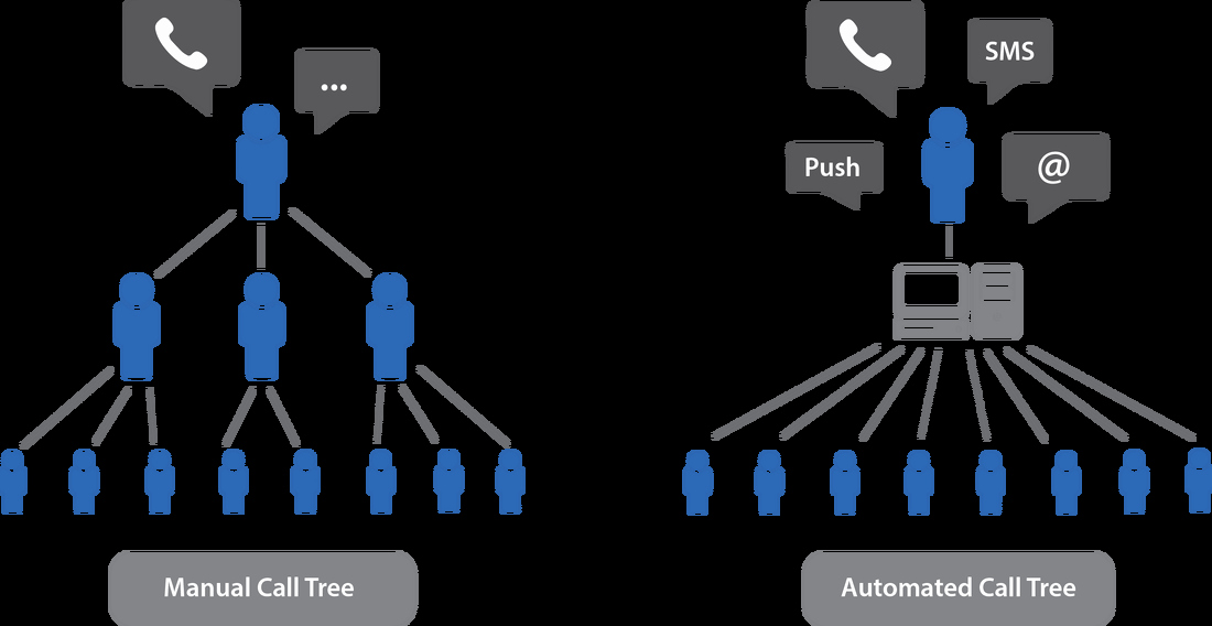 Emergency Phone Tree Template Best Of Automated Call Tree Rapidrecall Crisis Notification