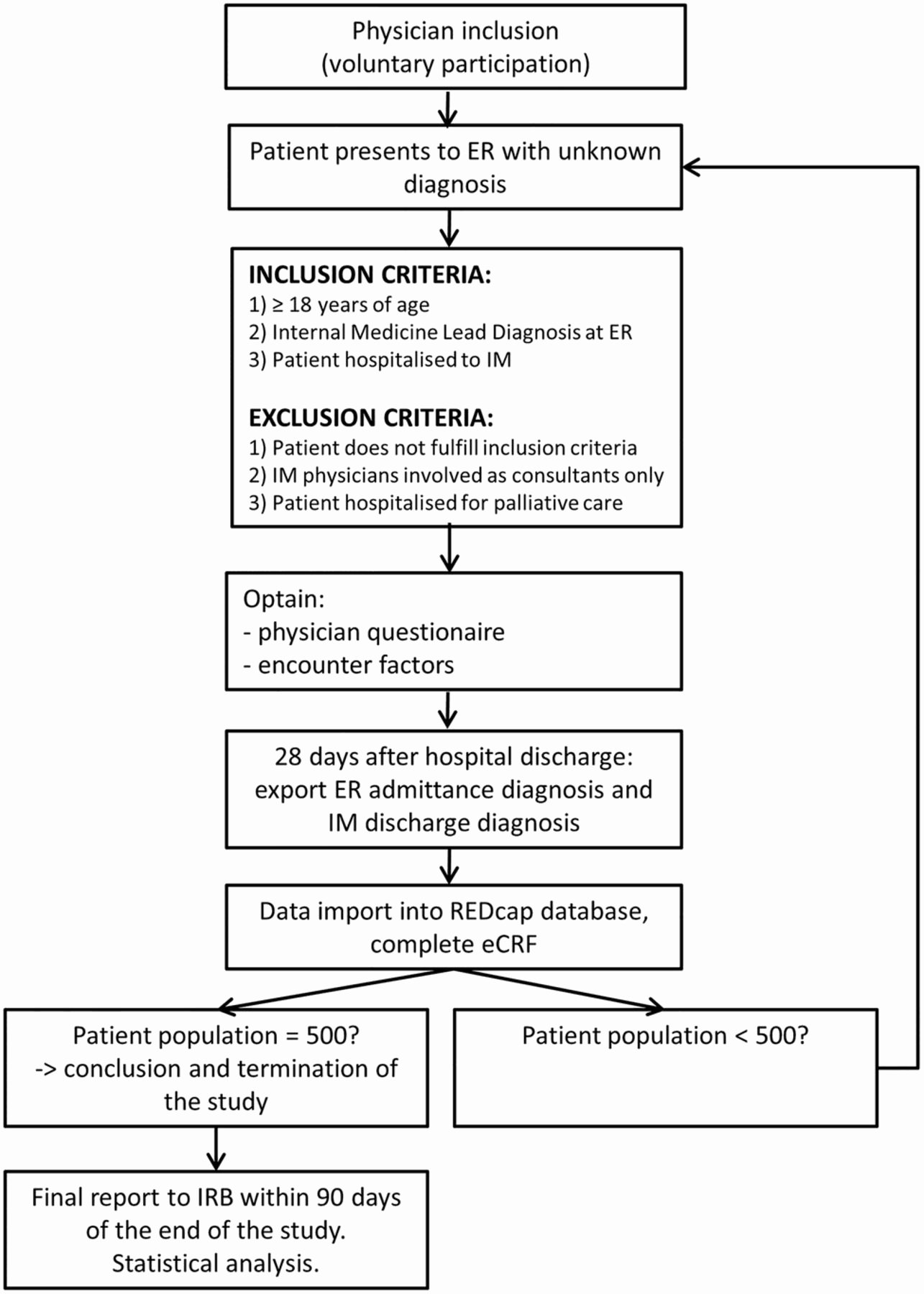Emergency Room Discharge Papers Best Of Factors Predicting A Change In Diagnosis In Patients Hospitalised Through the Emergency Room A