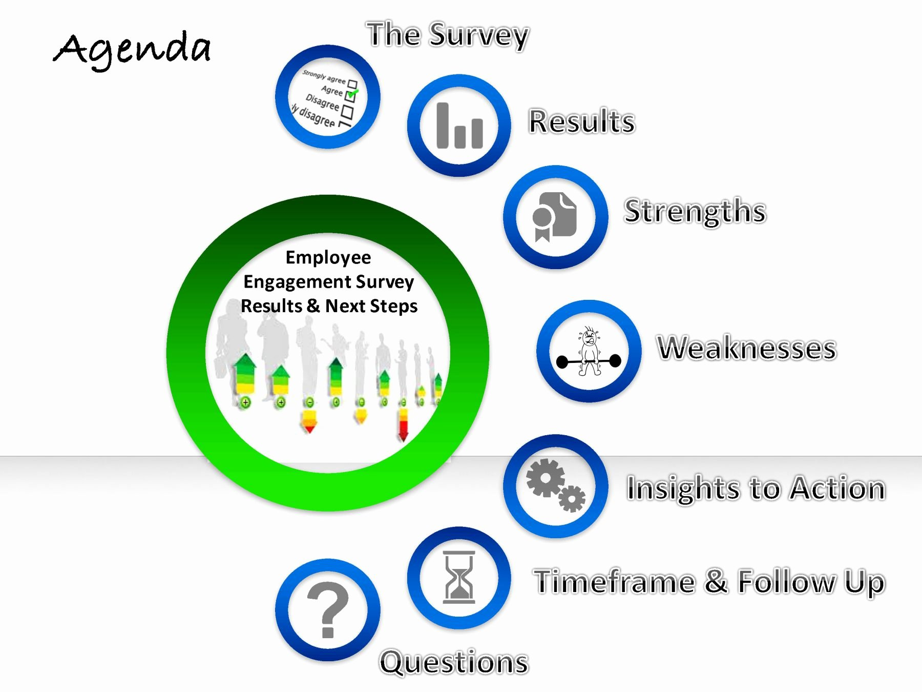 Employee Engagement Action Planning Template Inspirational Employee Engagement Survey Results & Next Steps