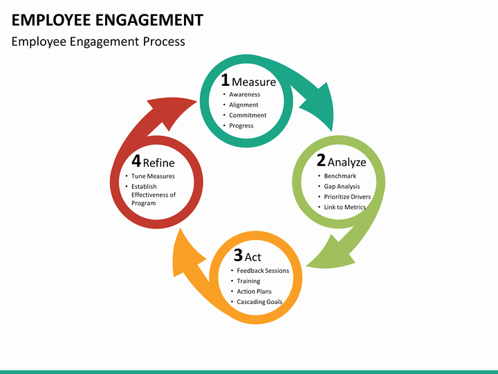 Employee Engagement Action Planning Template Luxury Employee Engagement Powerpoint Template