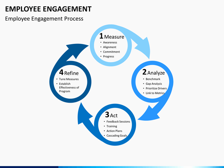 Employee Engagement Plan Template Elegant Employee Engagement Powerpoint Template