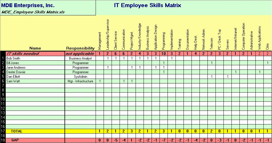 Employee Training Matrix Template Excel Best Of assess Your It Capability and Capacity with Our It Employee Skills Matrix toolkitcafe
