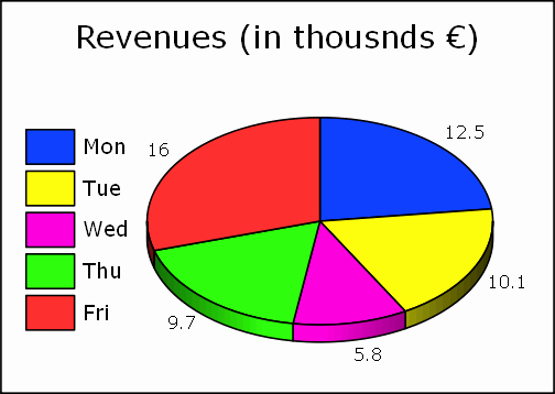Excel Pie Chart Templates Beautiful How to Create A Dynamic Excel Pie Chart Using the Fset