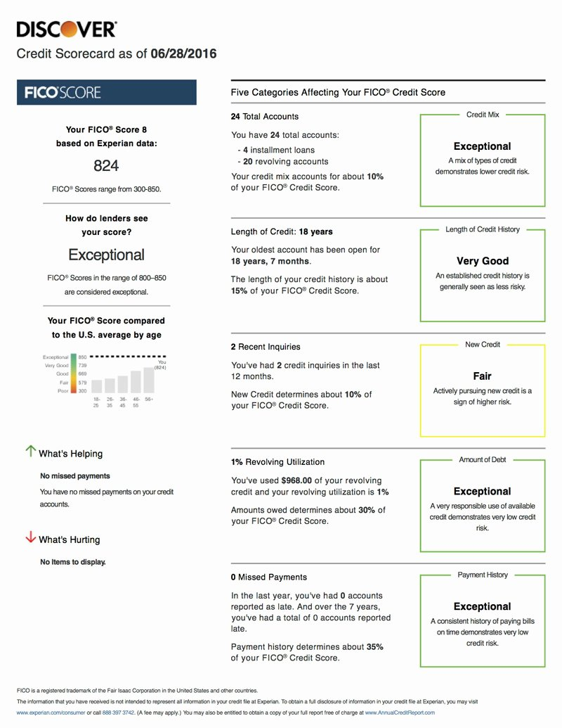 Fake Credit Report Template Luxury Review Free Fico Scorecard From Discover What S the Catch Credit Sesame