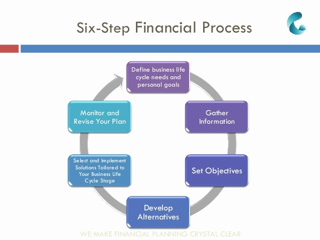 Financial Advisor Business Plan Fresh Business Financial Planning & Integrated solutions