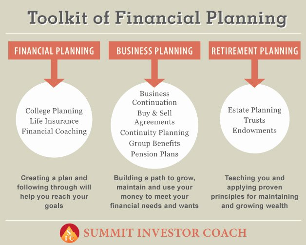 Financial Advisor Business Plan Lovely toolkit Of Financial Planning Services