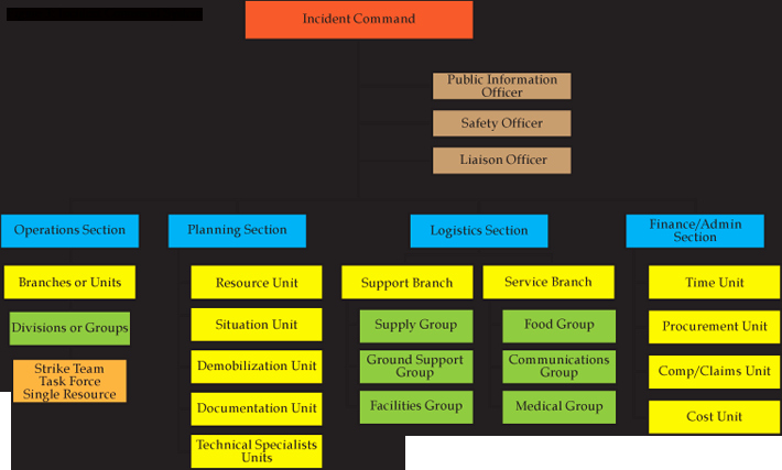 Fire Department organizational Chart Template Best Of Emergency Management Plan Preparedness fort Hays State University
