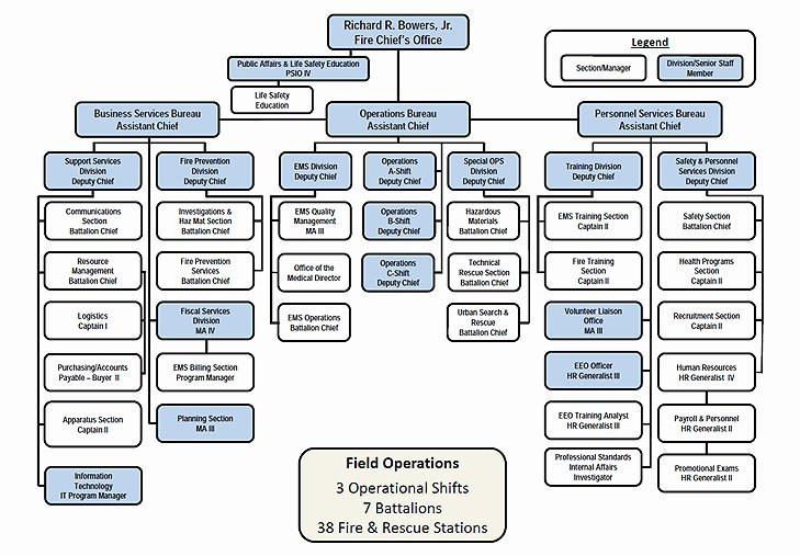 Fire Department organizational Chart Template Fresh Other Template Category Page 52 Urlspark
