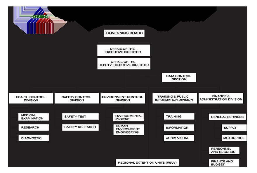 Fire Department organizational Chart Template Luxury O S H C organizational Chart