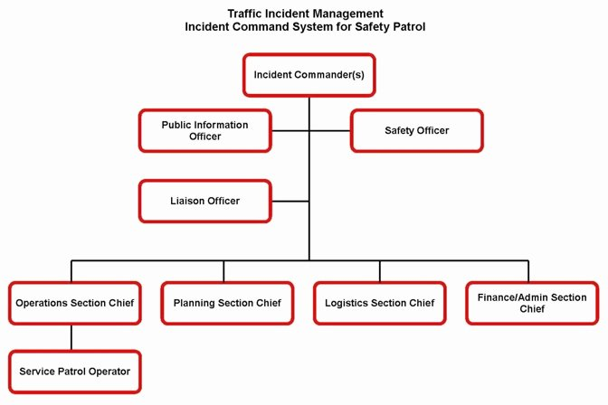 Fire Department organizational Chart Template Unique Field Operations Guide for Safety Service Patrols Reference Fhwa Fice Of Operations