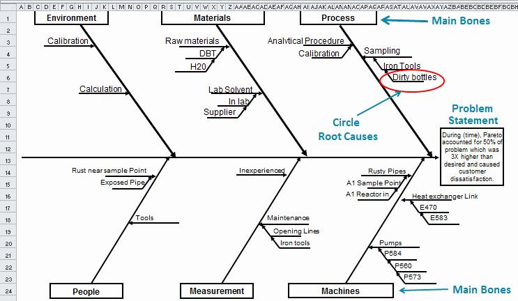 Fishbone Diagram Template Doc Elegant Fishbone Diagram Fishbone Diagram Template Excel