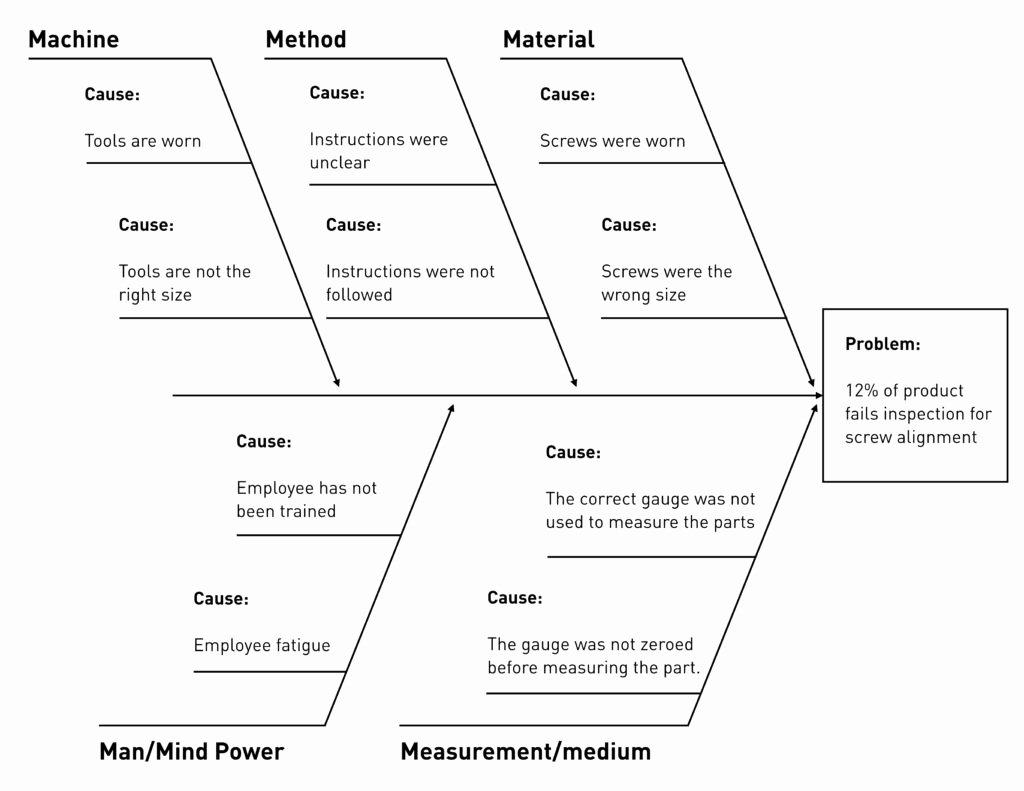 Fishbone Diagram Template Doc Elegant Fishbone Diagram for Root Cause Analysis