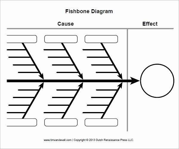 Fishbone Diagram Template Doc Elegant Sample Fishbone Diagram Template 13 Free Documents In Pdf Word Excel