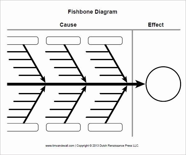 Fishbone Diagram Template Doc Elegant Sample Fishbone Diagram Template 13 Free Documents In Pdf Word Excel