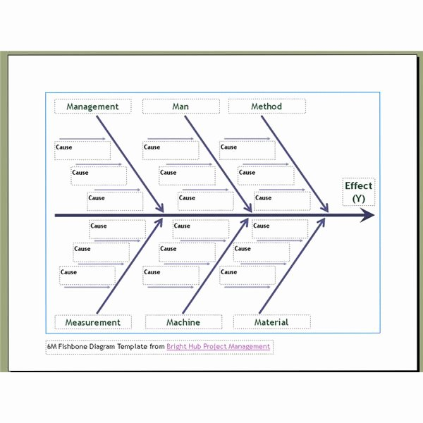 Fishbone Diagram Template Doc Inspirational 10 Free Six Sigma Templates Available to Download Fishbone Diagram Sipoc Diagram and Pick Chart
