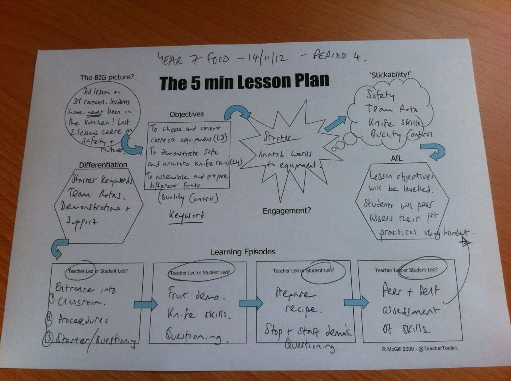 Five Minute Journal Template Inspirational the 5 Minute Lesson Plan Classroom Management