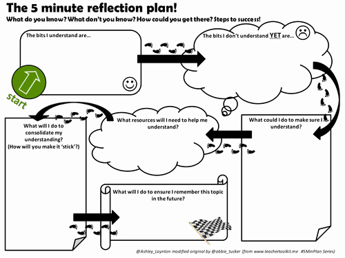 Five Minute Journal Template Luxury 5 Minute Reflection Plan by ashloynton Teaching Resources Tes