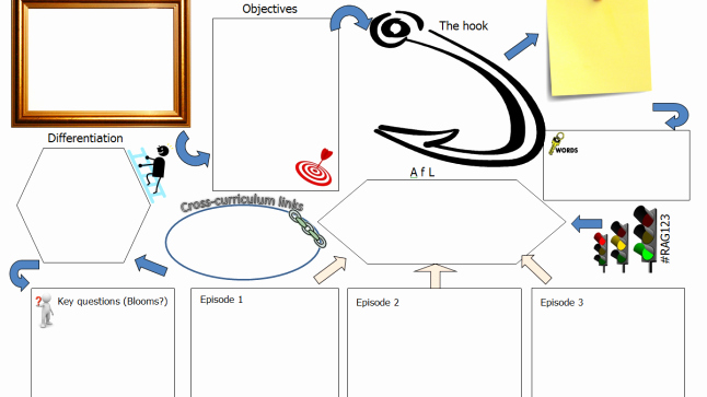 Five Minute Journal Template Unique Lesson Planning Template Mathedup