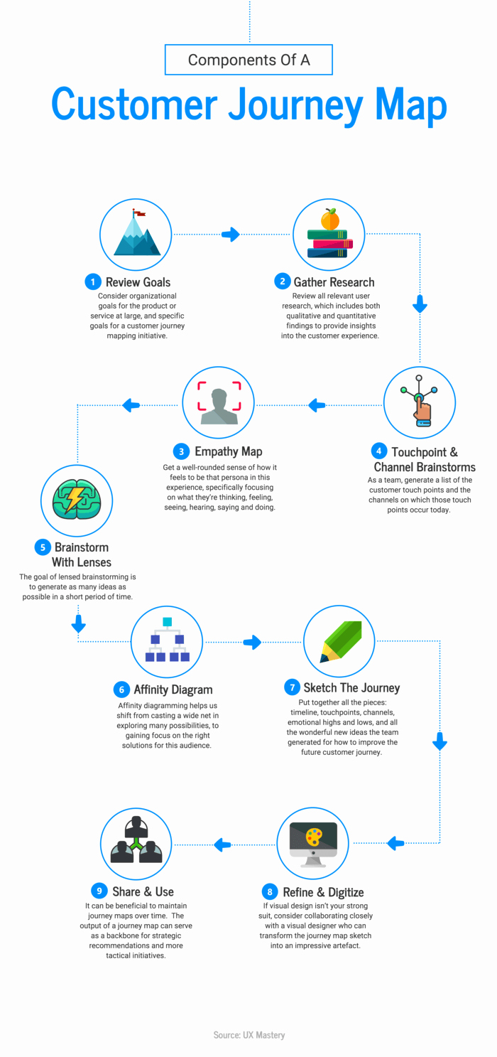Flow Chart with Pictures Elegant 20 Flow Chart Templates Design Tips and Examples Venngage