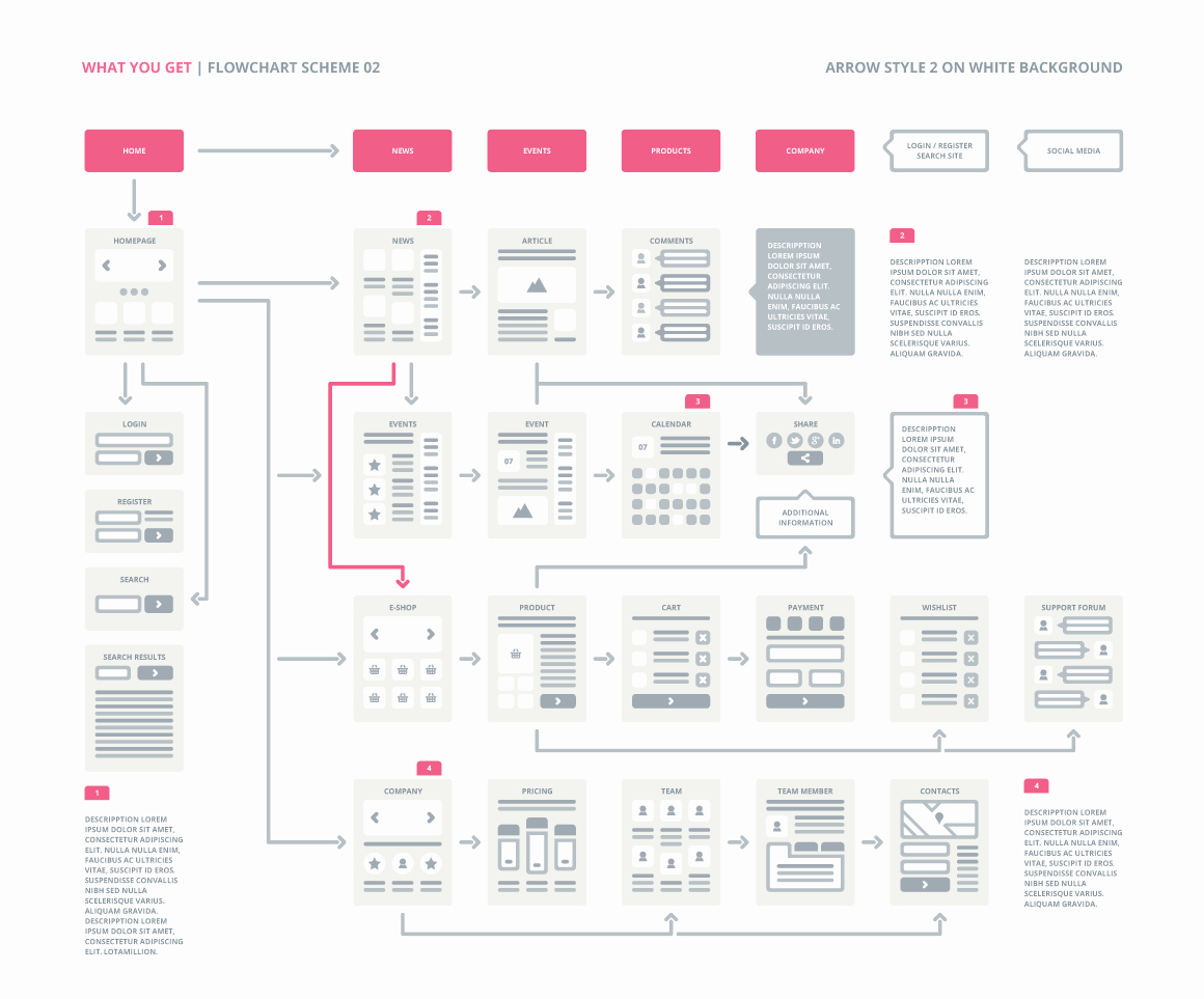 Flow Chart with Pictures Elegant Ux Flowcharts