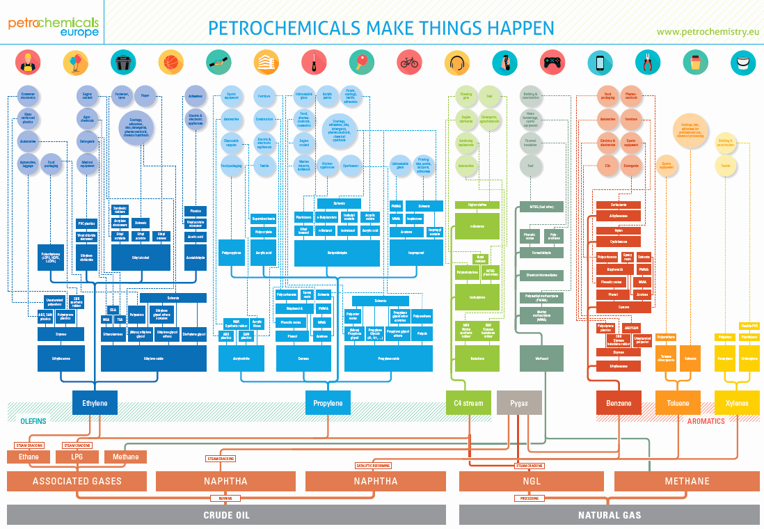 Flow Chart with Pictures Inspirational association Of Industry Analytics Petrochemicals Flowchart