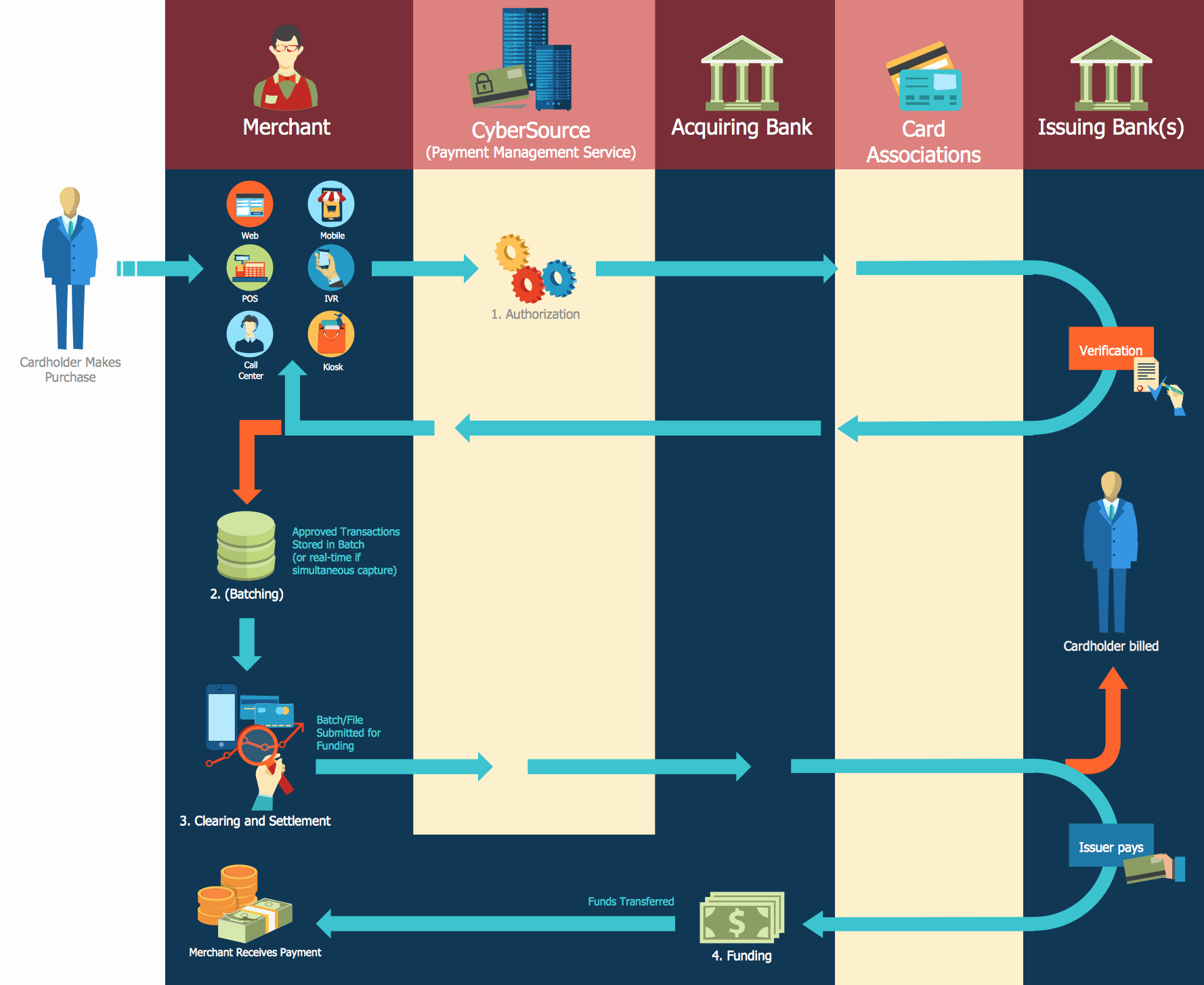 Flow Chart with Pictures Luxury Sales Flowchart Symbols
